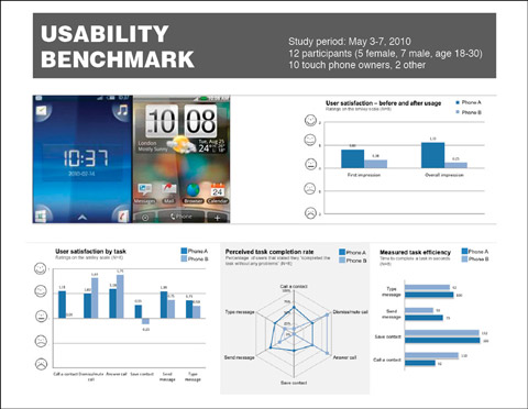 Usability Benchmark Report